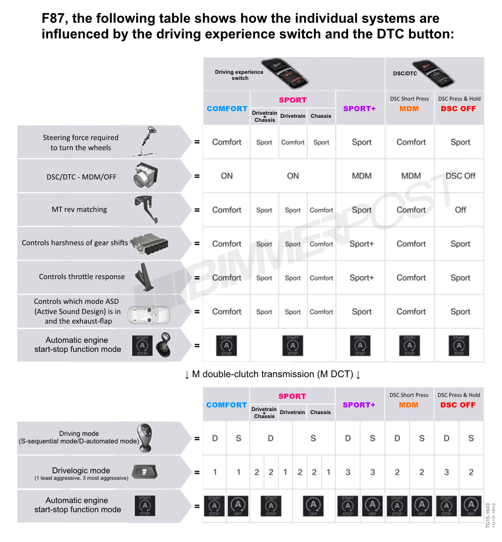 Name:  BMW-Drive-Modes-DTC-Chart.png Views: 19814 Size:  373.3 KB