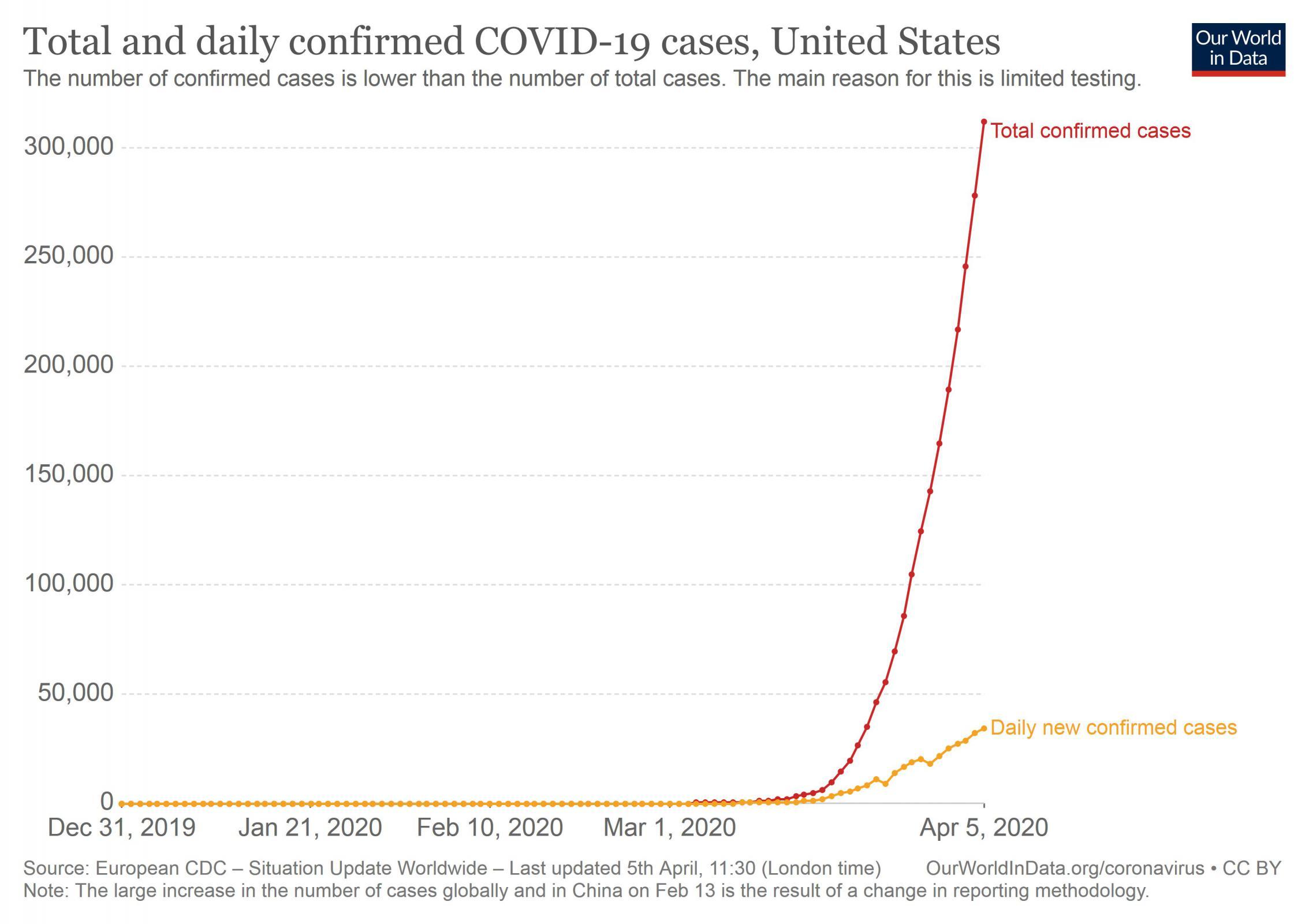 Name:  COVID-19_Cases_US_05Apr20_1.jpg Views: 126 Size:  181.9 KB