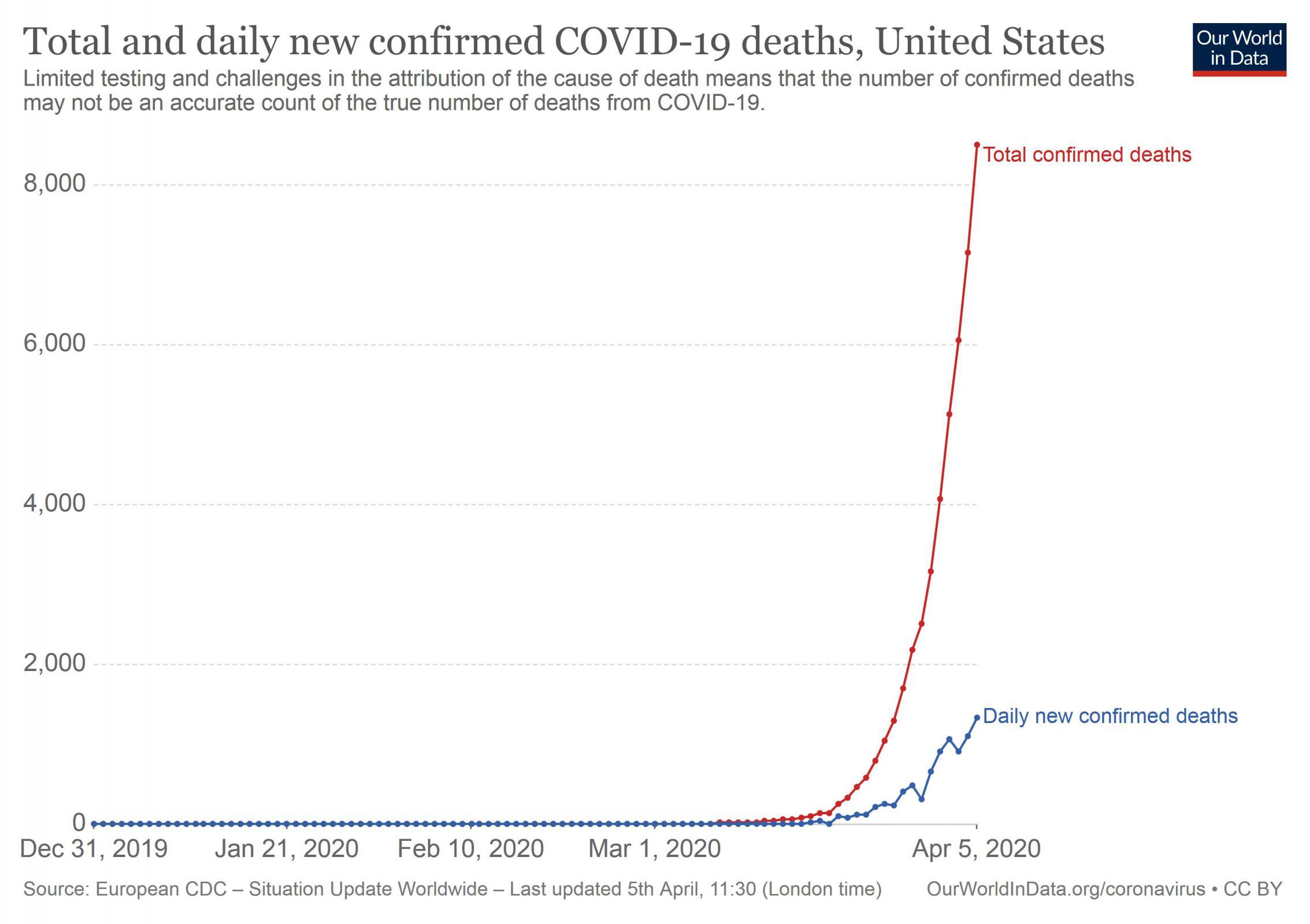 Name:  COVID-19_Deaths_US_05Apr20_1.jpg Views: 125 Size:  173.2 KB