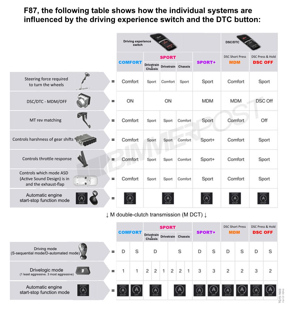 Name:  BMW-Drive-Modes-DTC-Chart.png Views: 20045 Size:  373.3 KB